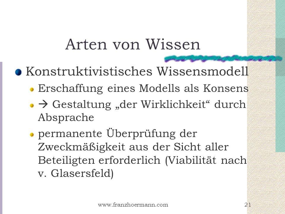 Arten von Wissen Konstruktivistisches Wissensmodell