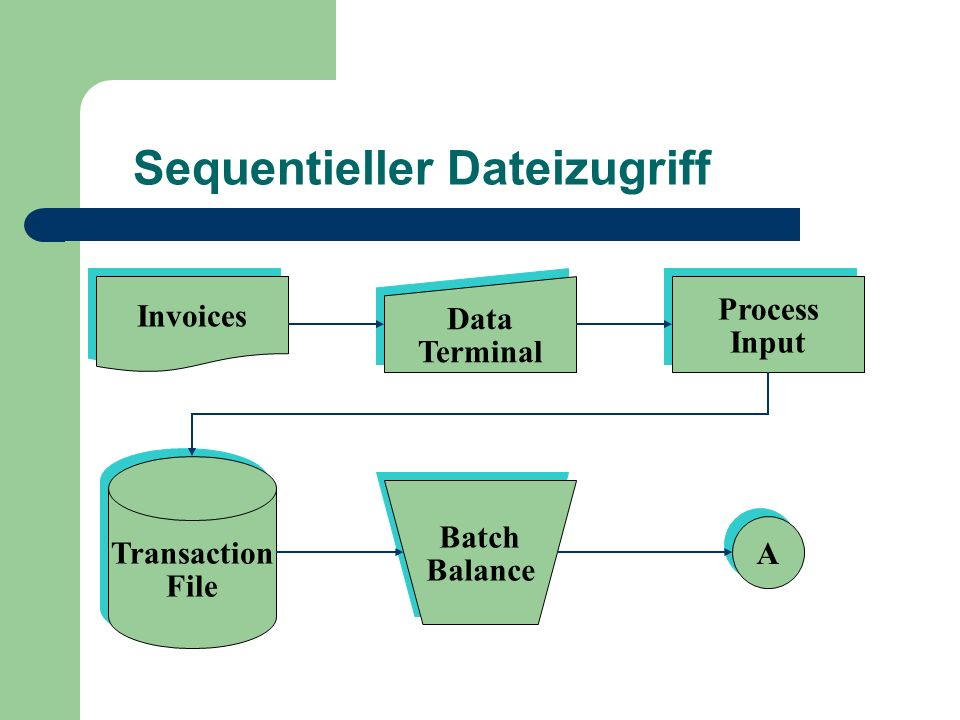 Sequentieller Dateizugriff