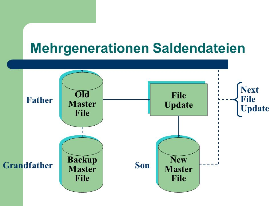Mehrgenerationen Saldendateien