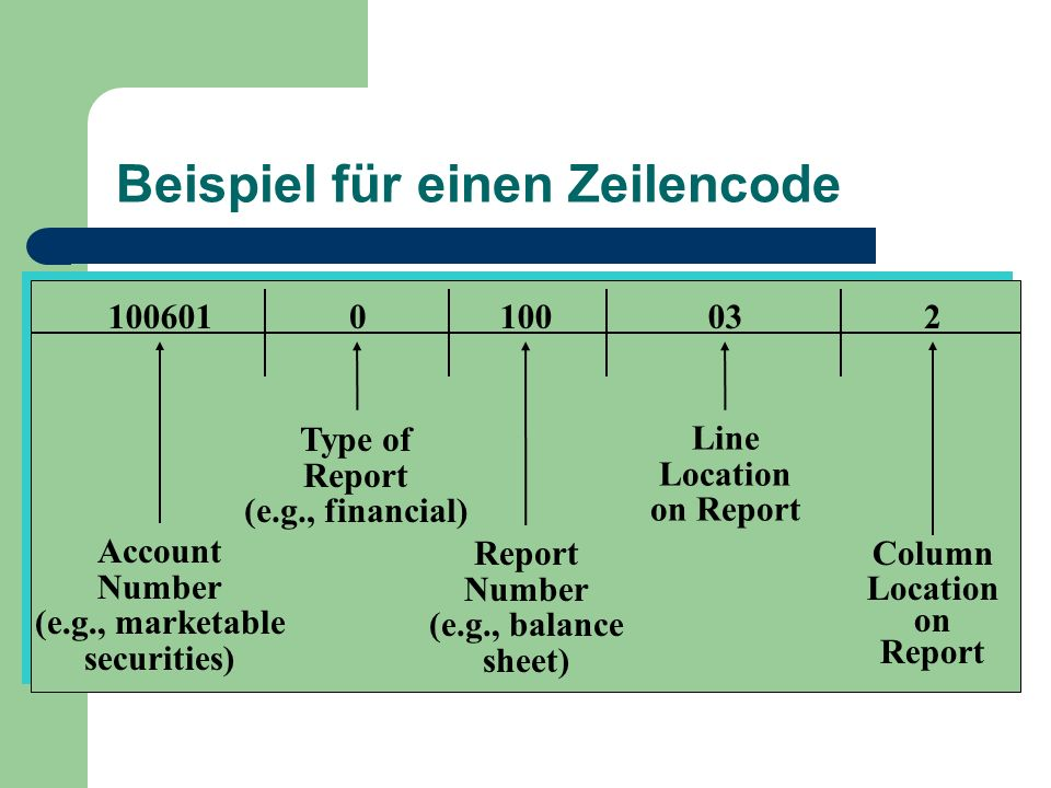 Beispiel für einen Zeilencode