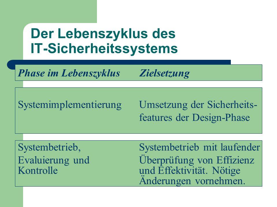 Der Lebenszyklus des IT-Sicherheitssystems