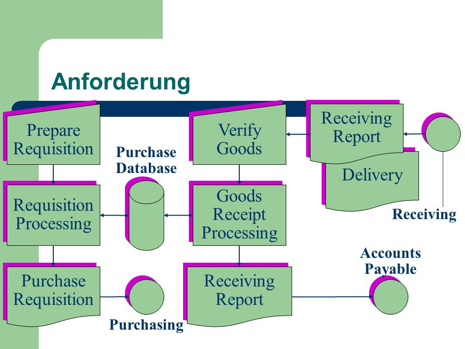 Anforderung Prepare Requisition Verify Goods Receiving Report Delivery