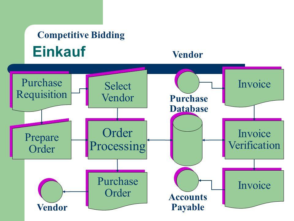 Einkauf Order Processing Invoice Purchase Select Requisition Vendor