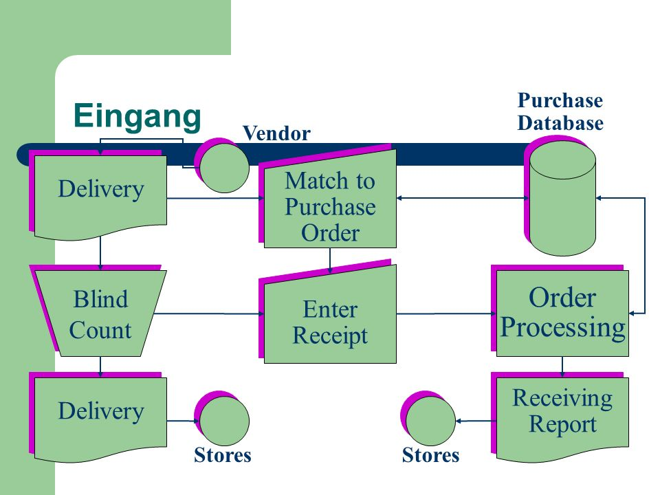 Eingang Order Processing Match to Delivery Purchase Order Blind Enter