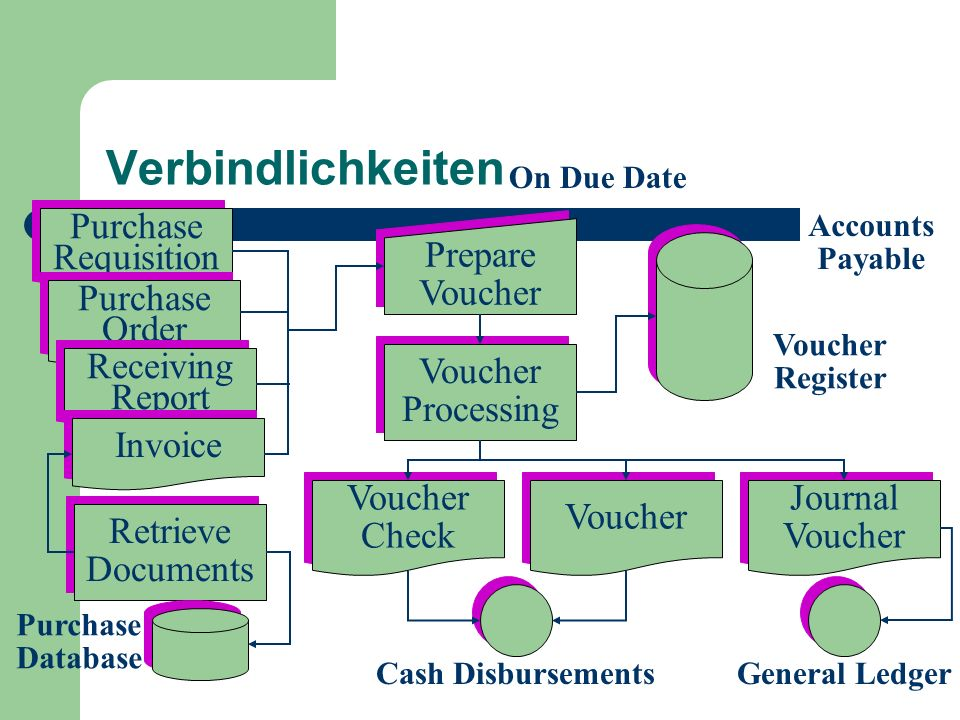 Verbindlichkeiten Purchase Requisition Prepare Voucher Purchase Order