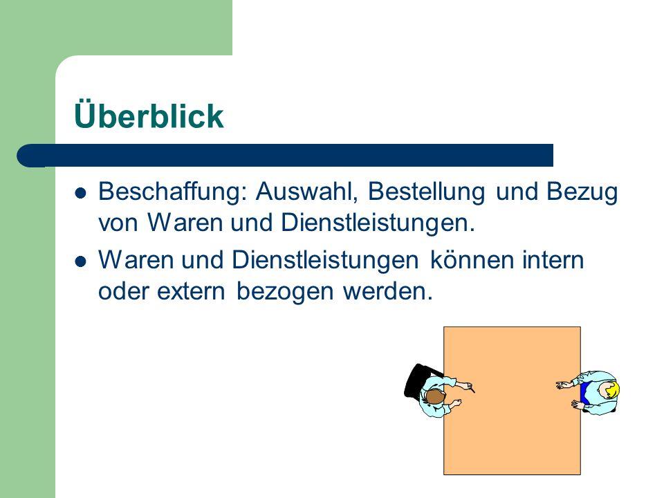Überblick Beschaffung: Auswahl, Bestellung und Bezug von Waren und Dienstleistungen.