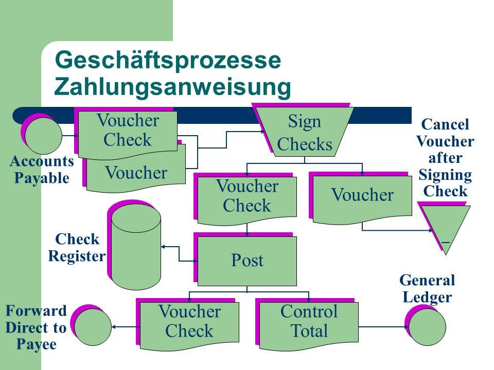Geschäftsprozesse Zahlungsanweisung