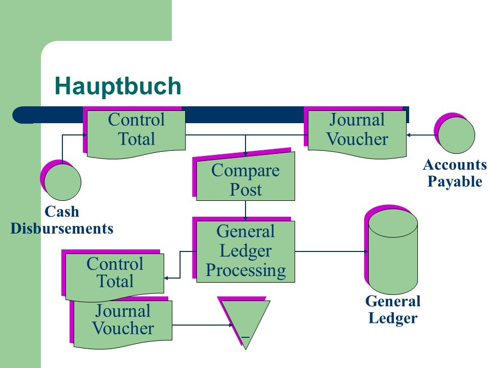 Hauptbuch Control Total Journal Voucher Compare Post General Ledger