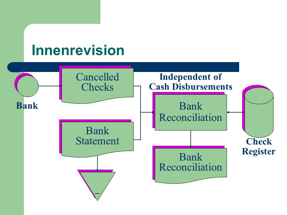 Innenrevision Cancelled Checks Bank Reconciliation Bank Statement Bank