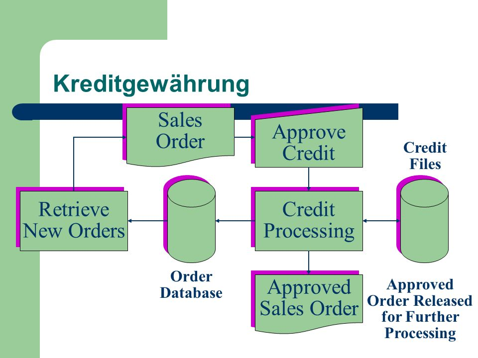 Approved Order Released for Further Processing