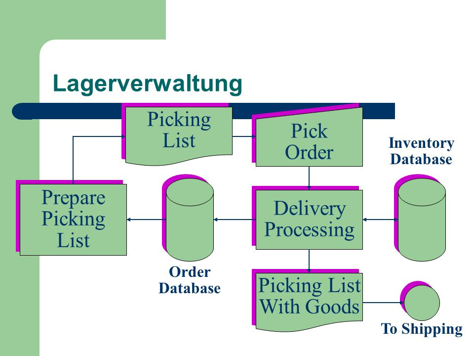 Lagerverwaltung Picking Pick List Order Prepare Delivery Picking