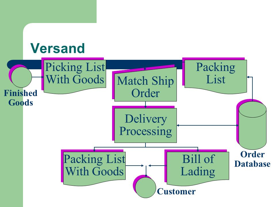 Versand Picking List With Goods Packing List Match Ship Order Delivery