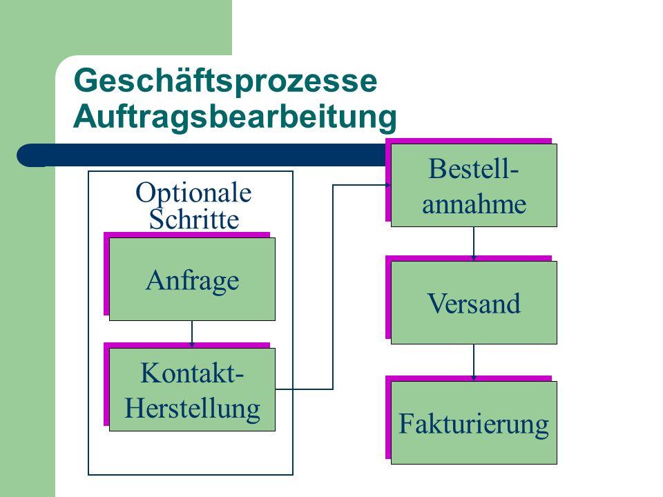 Geschäftsprozesse Auftragsbearbeitung
