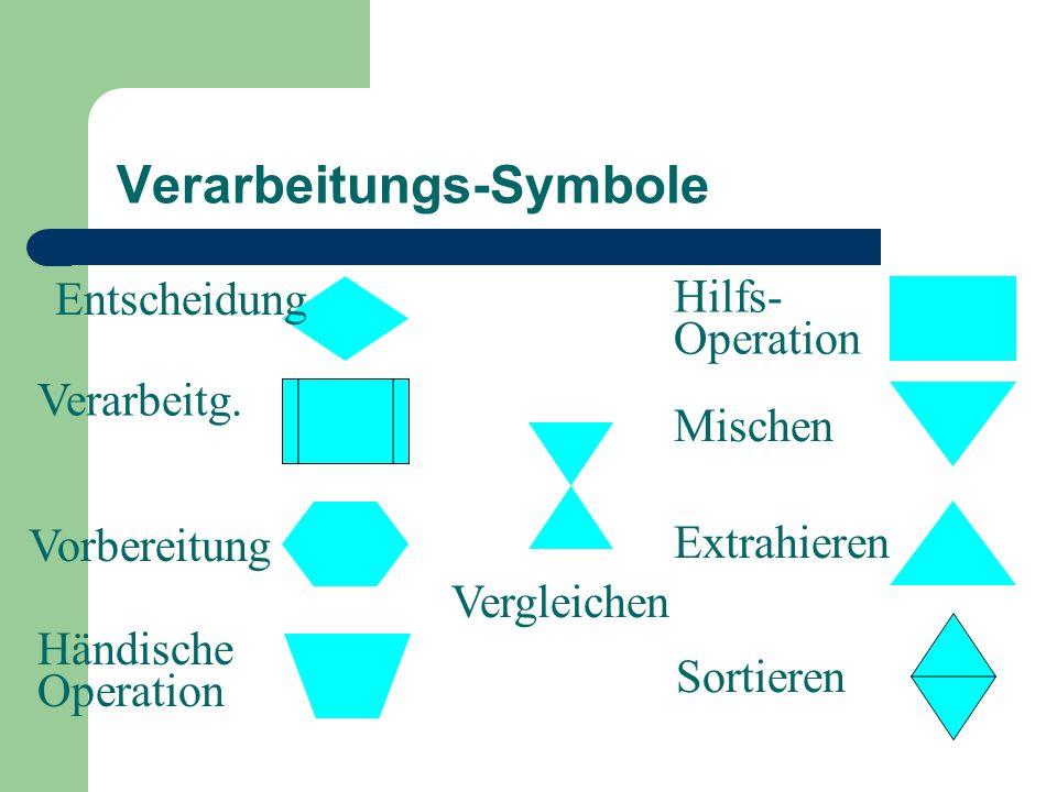 Verarbeitungs-Symbole