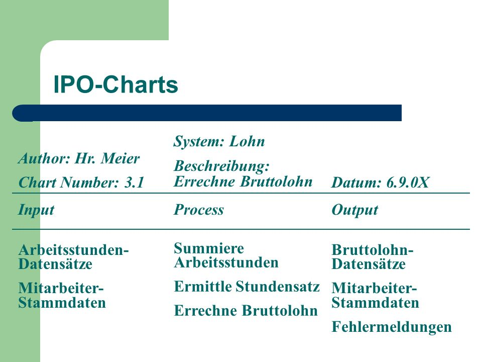IPO-Charts System: Lohn Beschreibung: Errechne Bruttolohn