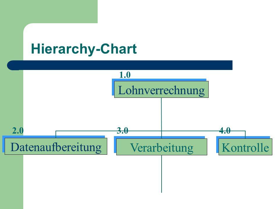 Hierarchy-Chart Lohnverrechnung Datenaufbereitung Verarbeitung