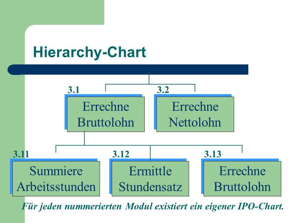 Für jeden nummerierten Modul existiert ein eigener IPO-Chart.
