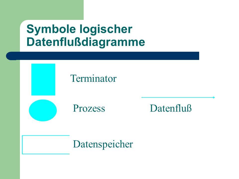 Symbole logischer Datenflußdiagramme