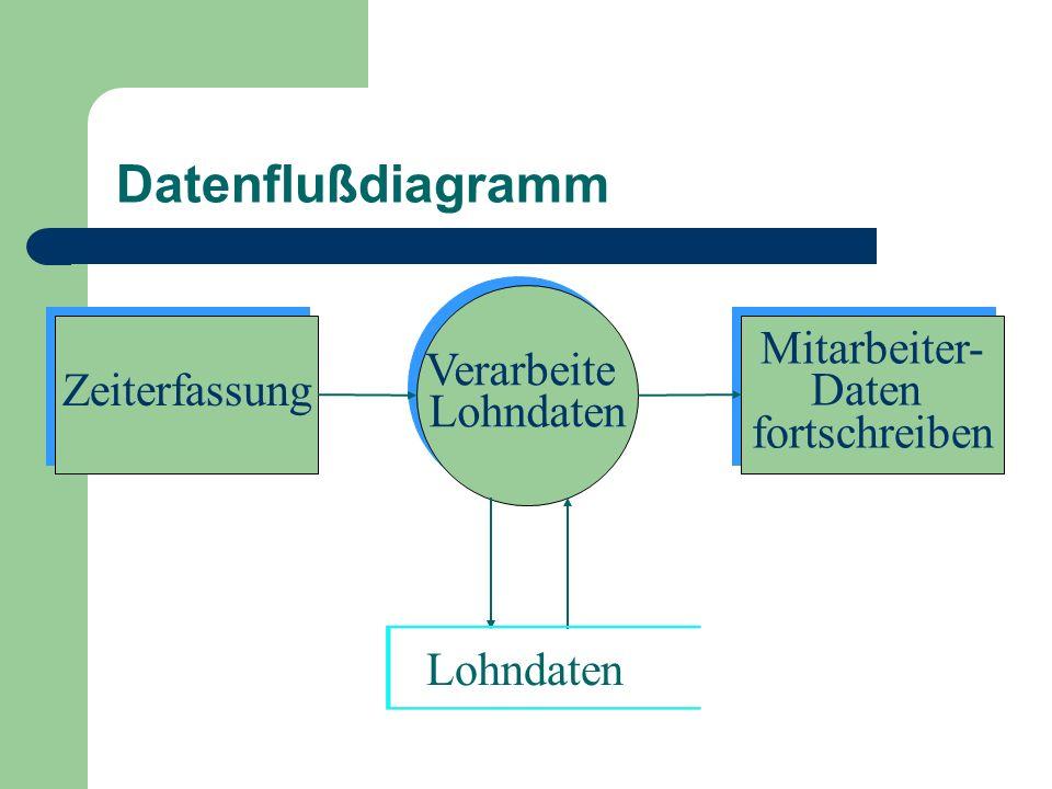 Datenflußdiagramm Verarbeite Lohndaten Zeiterfassung Mitarbeiter-