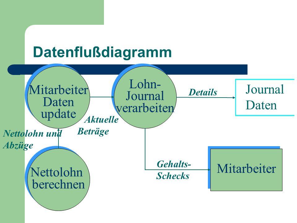 Datenflußdiagramm Lohn- Mitarbeiter Journal Journal Daten verarbeiten