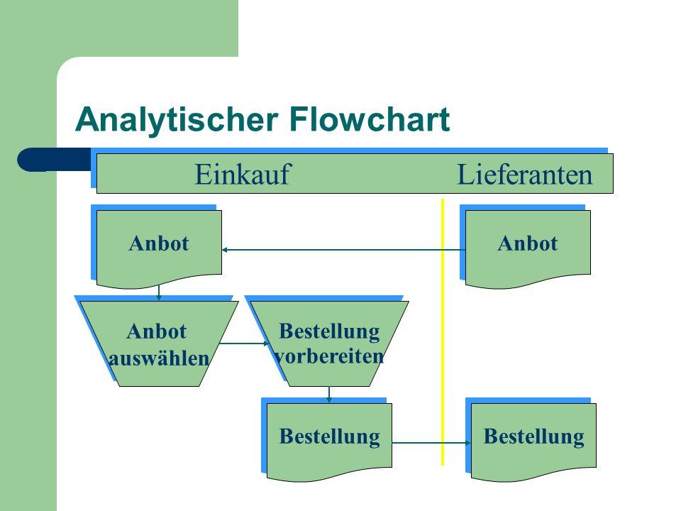 Analytischer Flowchart