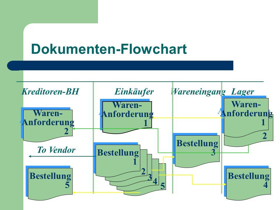 Dokumenten-Flowchart