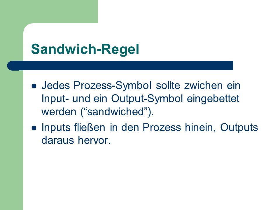 Sandwich-Regel Jedes Prozess-Symbol sollte zwichen ein Input- und ein Output-Symbol eingebettet werden ( sandwiched ).