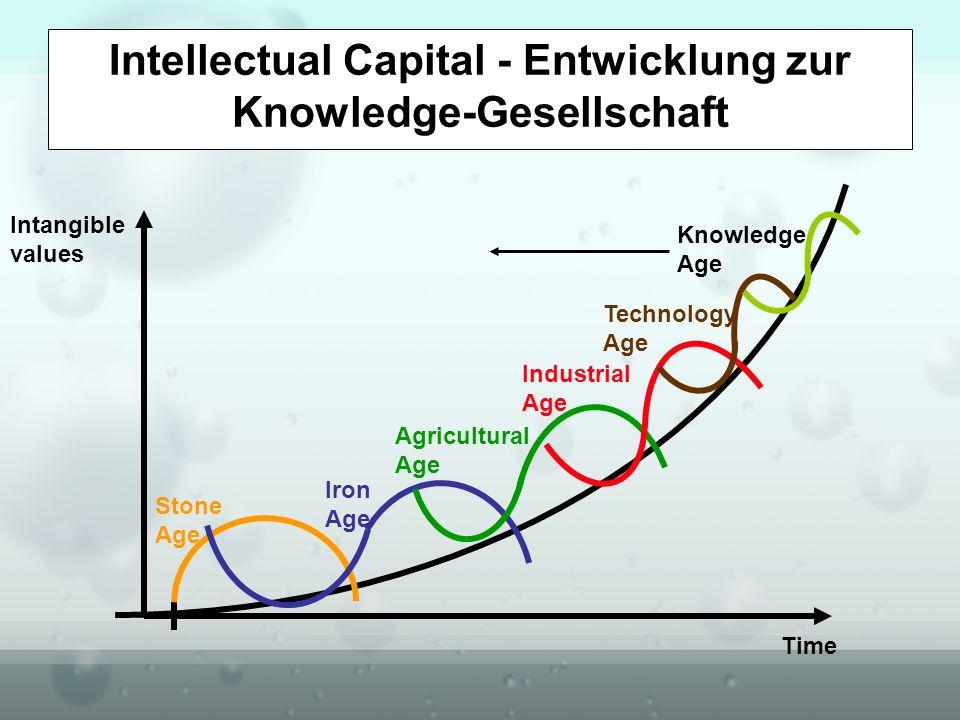 Intellectual Capital - Entwicklung zur Knowledge-Gesellschaft