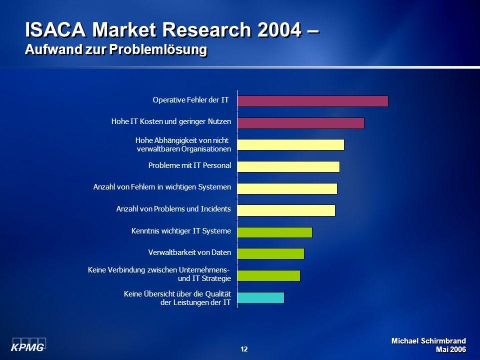 ISACA Market Research 2004 – Aufwand zur Problemlösung
