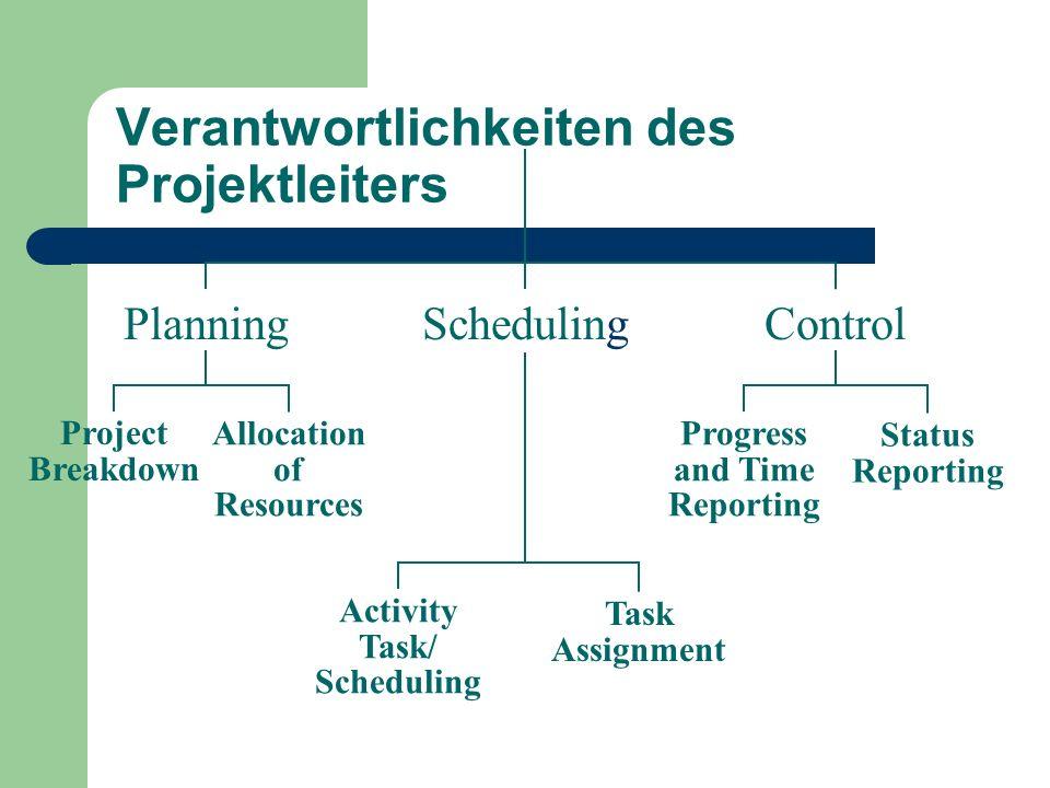 Verantwortlichkeiten des Projektleiters