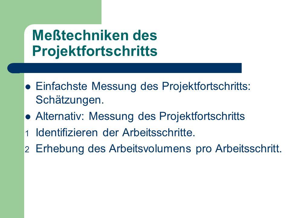 Meßtechniken des Projektfortschritts