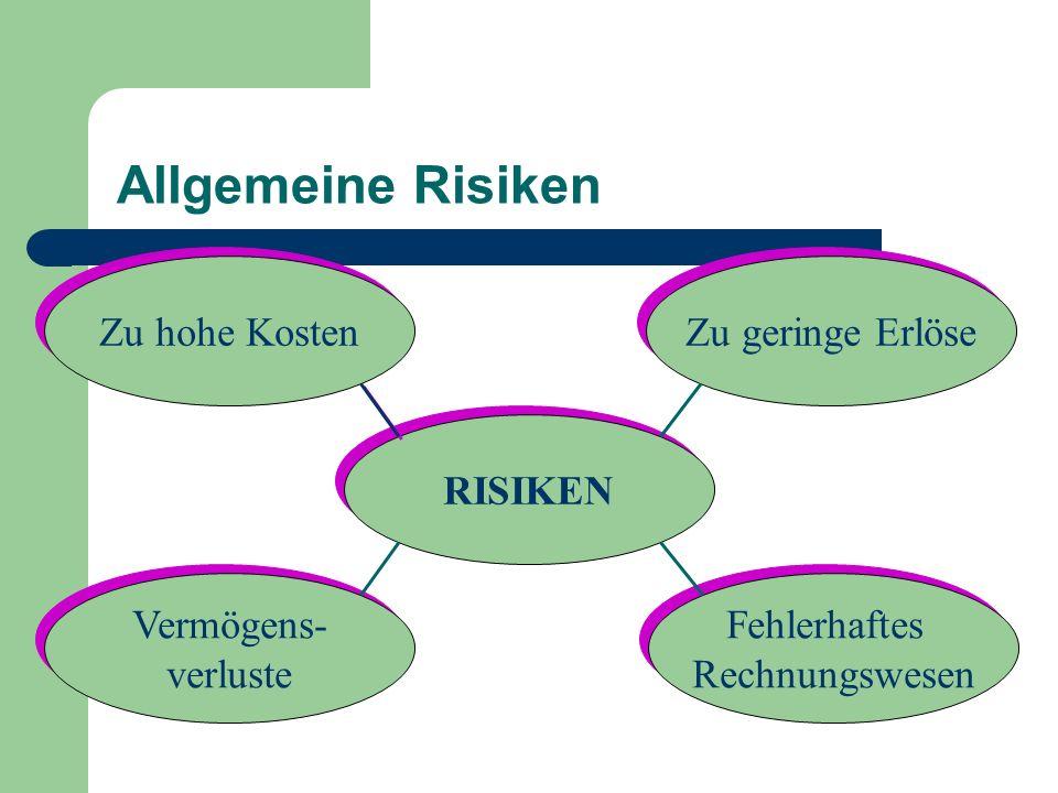 Allgemeine Risiken Zu hohe Kosten Zu geringe Erlöse RISIKEN Vermögens-