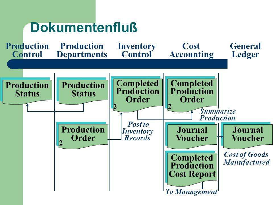 Dokumentenfluß Production Control Production Departments Inventory