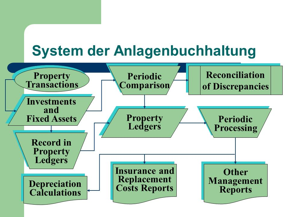 System der Anlagenbuchhaltung