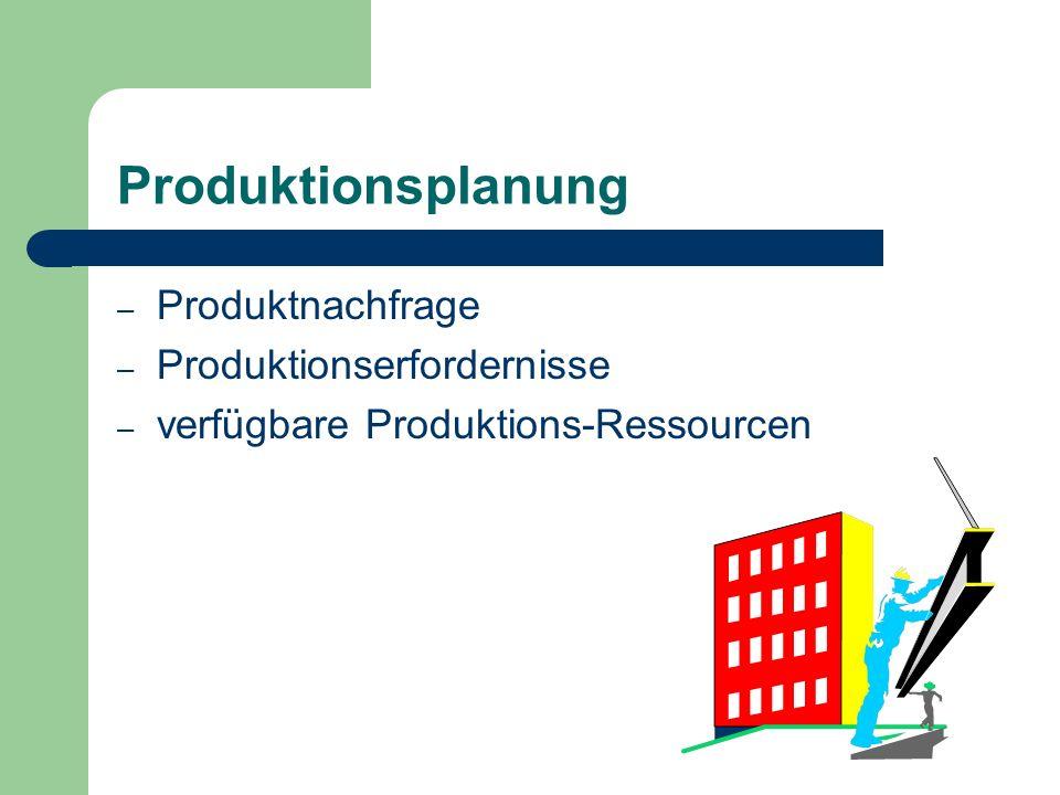Produktionsplanung Produktnachfrage Produktionserfordernisse