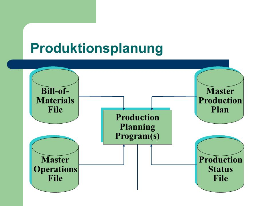 Produktionsplanung Bill-of- Materials File Master Production Plan