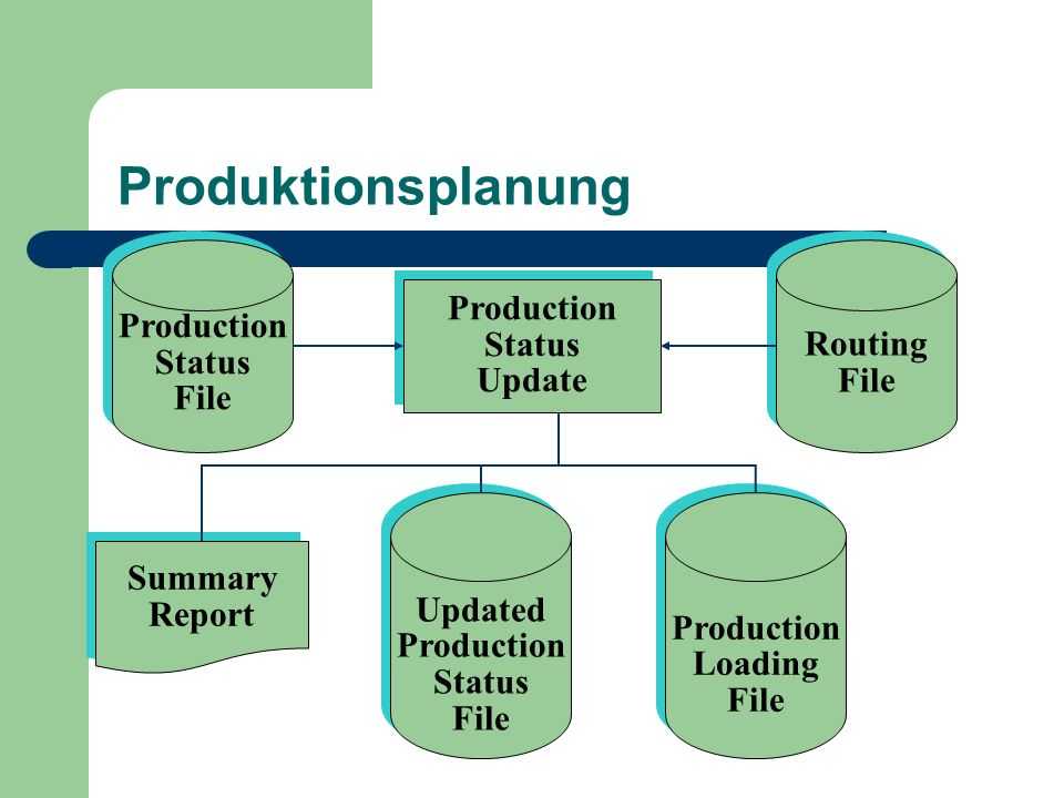 Produktionsplanung Production Production Routing Status Status File
