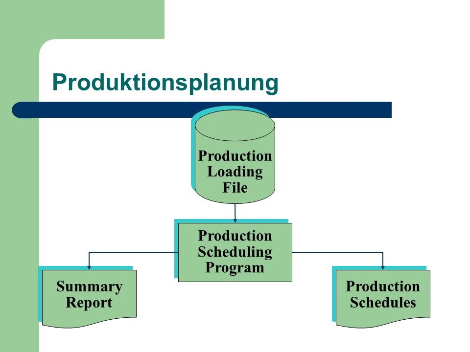 Produktionsplanung Production Loading File Production Scheduling
