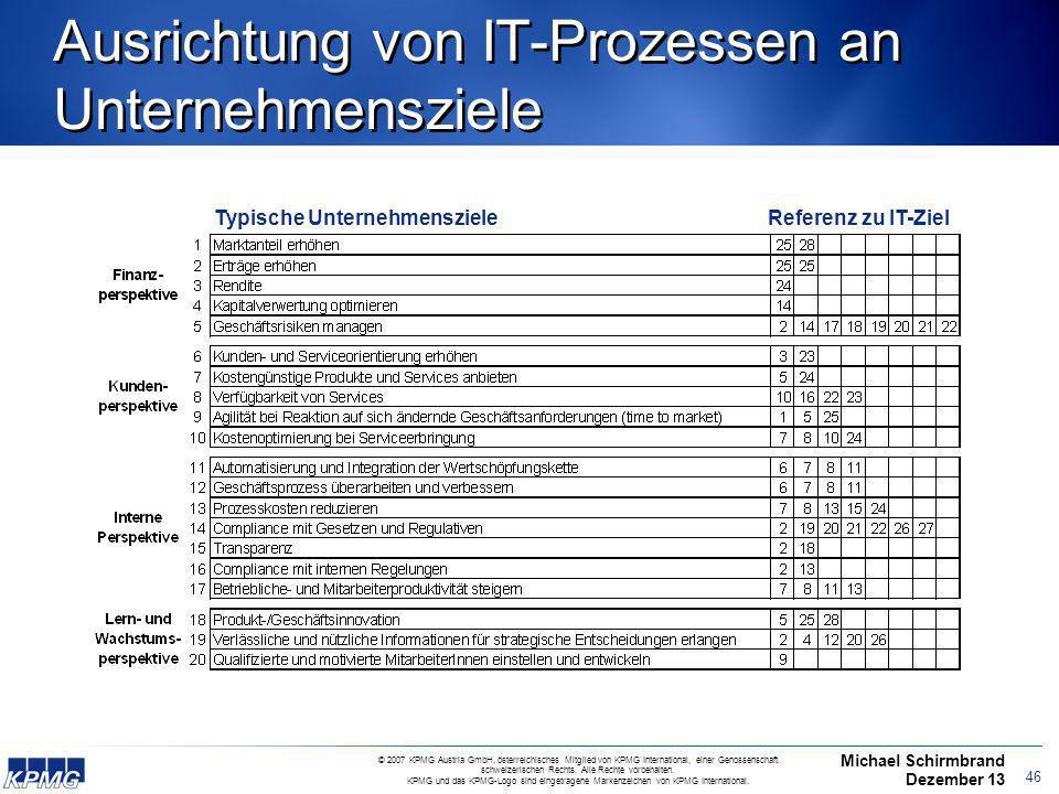 Ausrichtung von IT-Prozessen an Unternehmensziele
