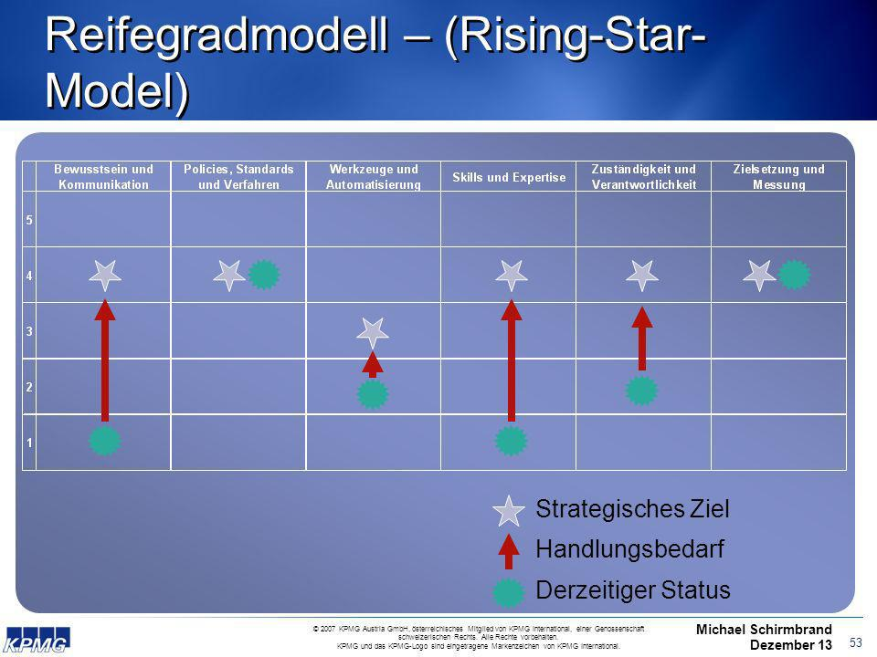 Reifegradmodell – (Rising-Star-Model)