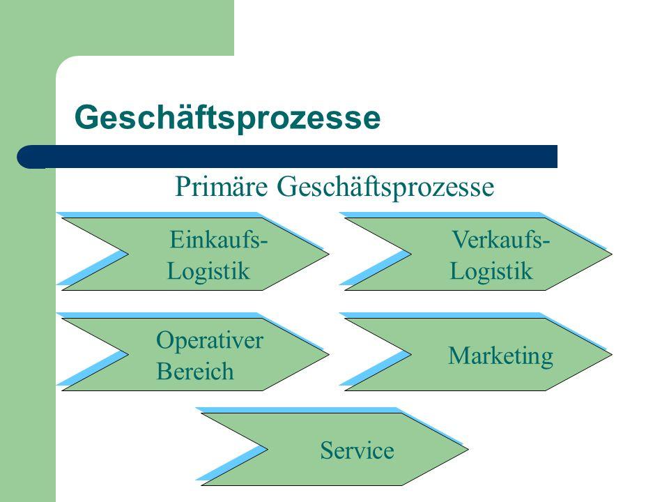 Primäre Geschäftsprozesse