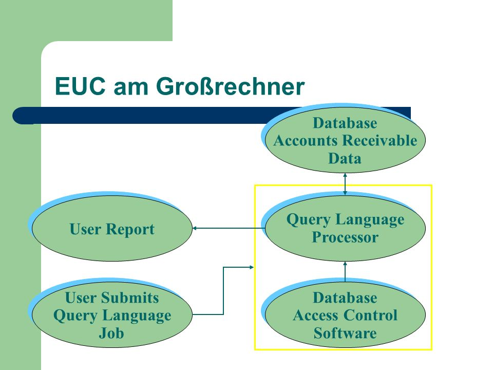 EUC am Großrechner Database Accounts Receivable Data User Report