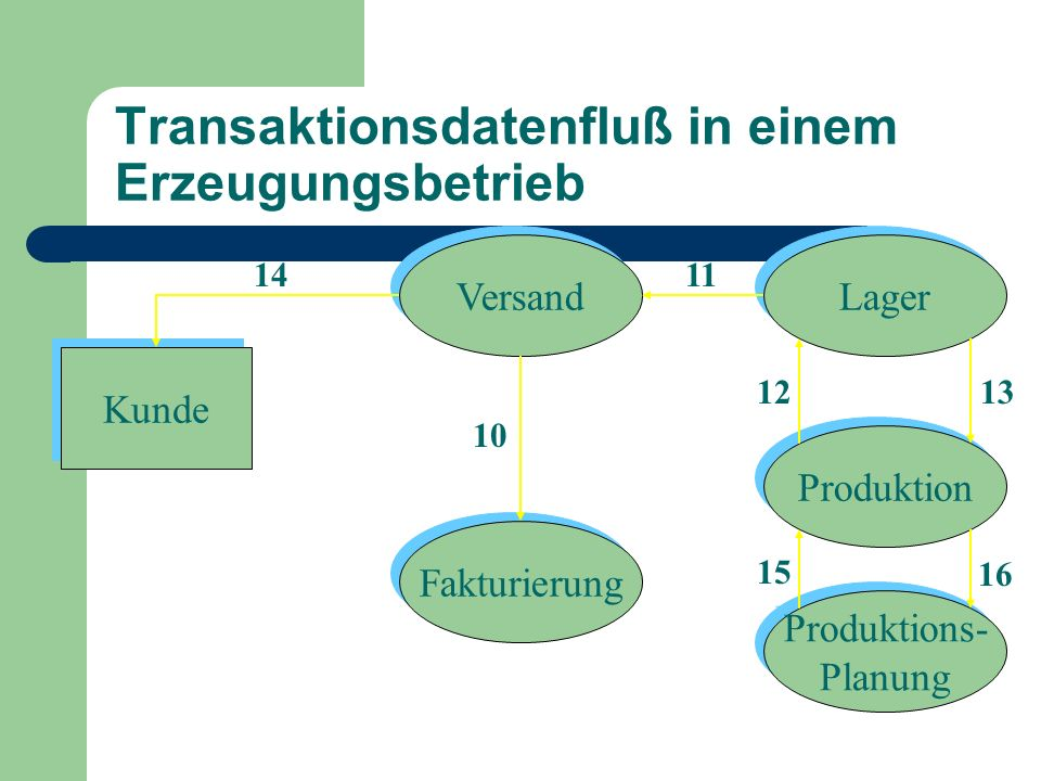 Transaktionsdatenfluß in einem Erzeugungsbetrieb