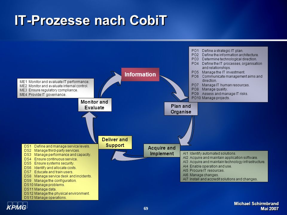 IT-Prozesse nach CobiT