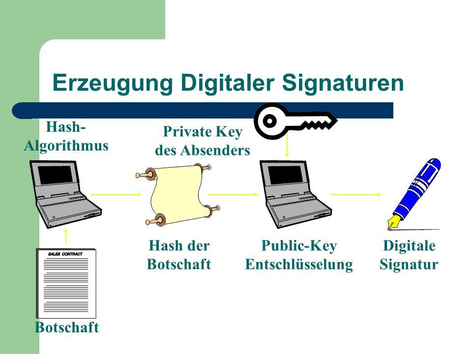 Erzeugung Digitaler Signaturen