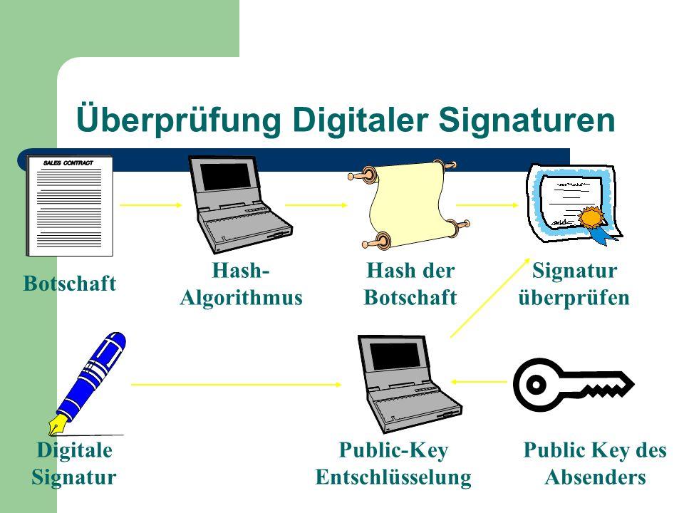 Überprüfung Digitaler Signaturen