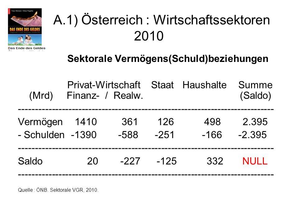 A.1) Österreich : Wirtschaftssektoren 2010