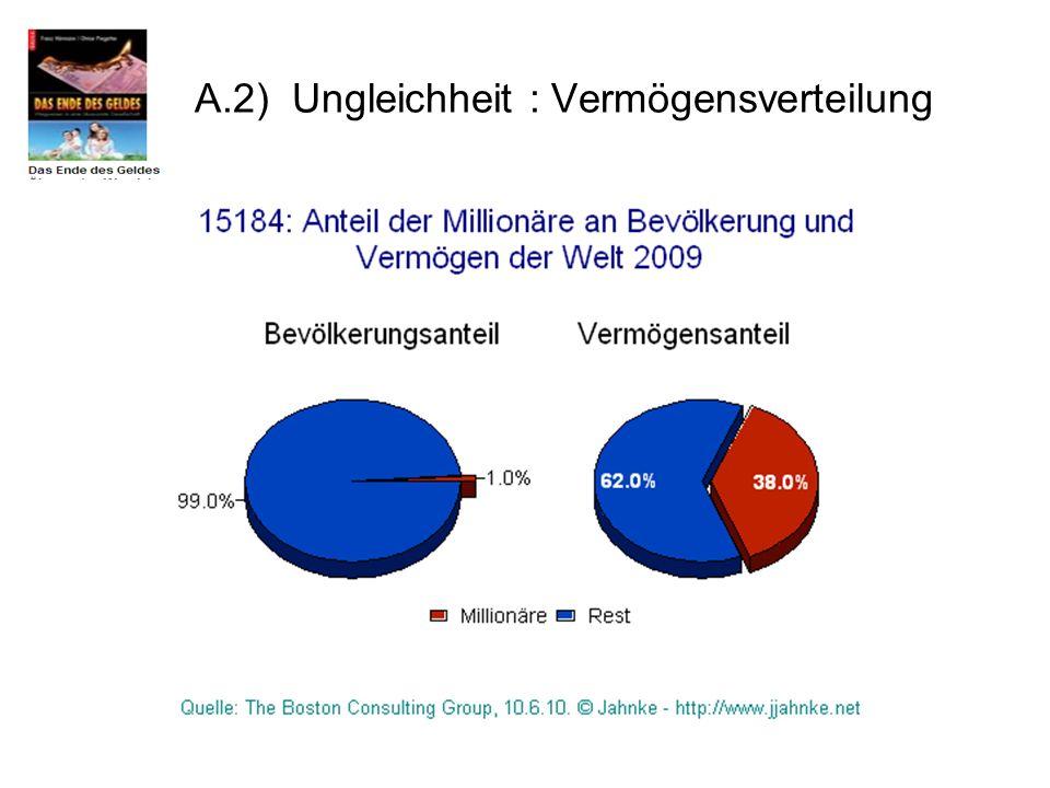 A.2) Ungleichheit : Vermögensverteilung