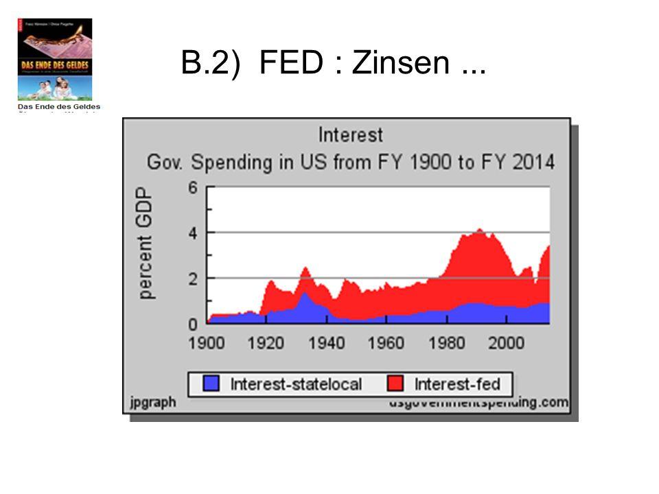 B.2) FED : Zinsen ...