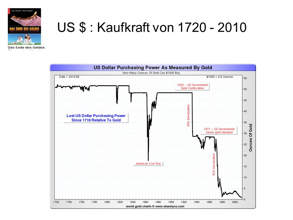 US $ : Kaufkraft von 1720 - 2010